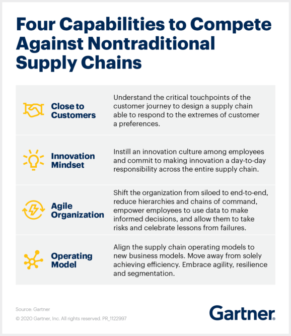 Gartner research shows 4 ways to compete with disruptors