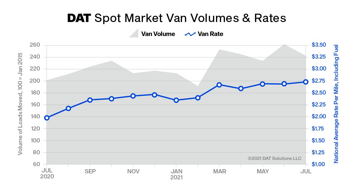 Dat truckload volume index july2021