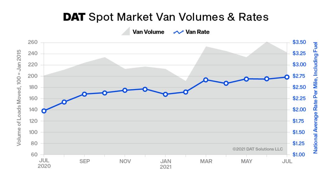 DAT_Truckload_Volume_Index_July2021.png