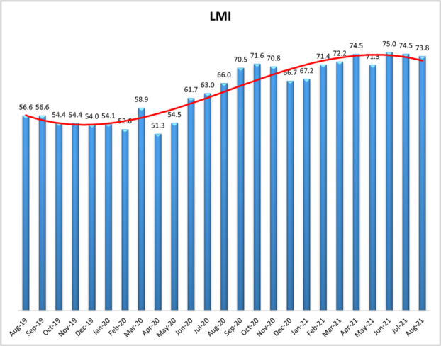 august-21-lmi.png