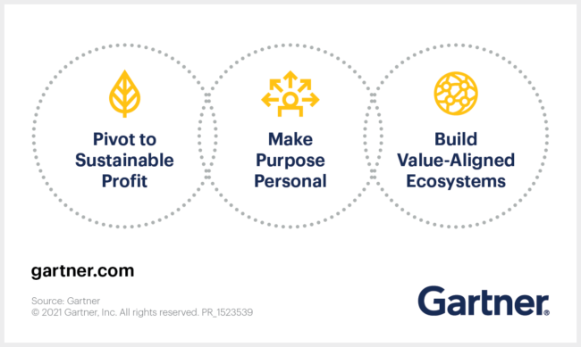 Visual_Gartner-Says-Supply-Chain-Leaders-Must-Take-3-Actions-to-Address-the-Most-Important-Challenges-to-People-and-Planet.png