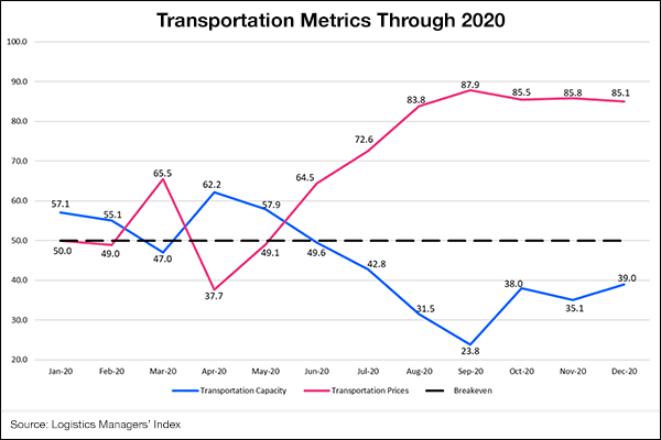 Transportation pricing, capacity challenged industry in 2020