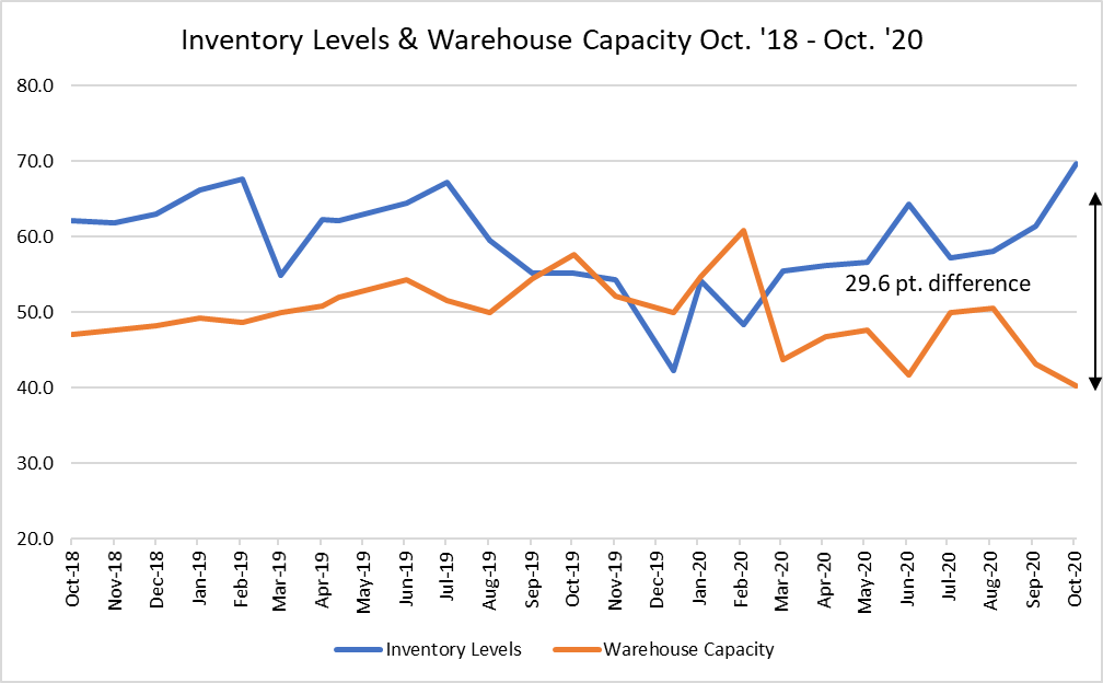 Inventory levels and warehouse capacity, October 2020