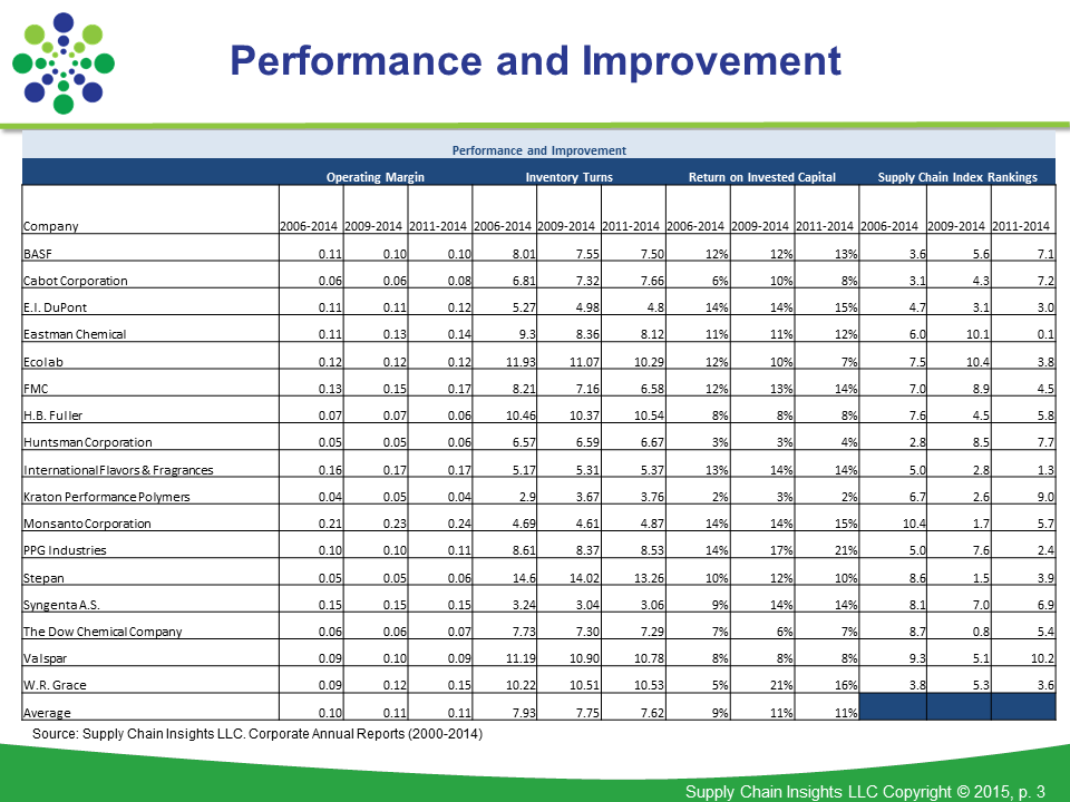 Figure 1: Performance and Improvement