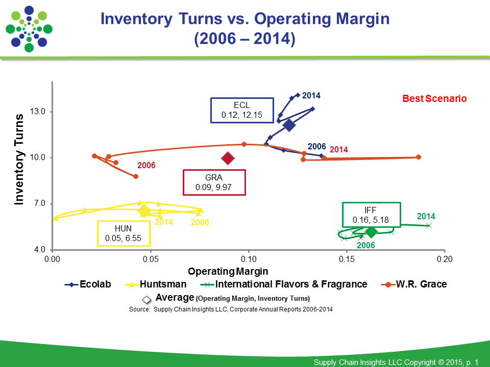 Figure 2: Inventory Turns vs. Operating Margin