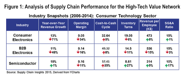 Figure 1: Analysis of Supply Chain Performance for the High-Tech Value Network