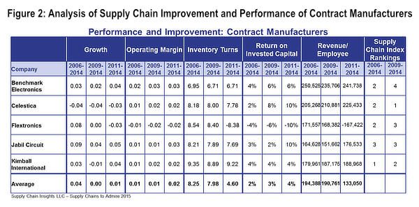 Figure 2: Analysis of Supply Chain Improvement and Performance of Contract Manufacturers