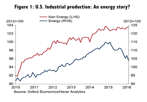 Figure 1: U.S. Industrial production: An energy story?