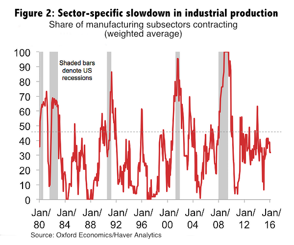 Figure 2: Sector-specific slowdown in industrial production