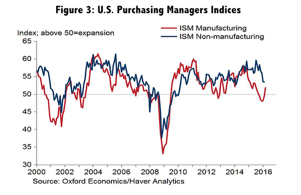 Figure 3: U.S. Purchasing Managers Indices