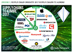 Supply Chain Insights' 2017 Supply Chains to Admire
