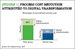 [Figure 1] Process cost reduction attributed to digital transformation