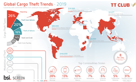 Global Cargo Theft Trends - 2019