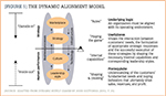 The Dynamic Alignment Model