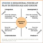 Behavioral Forces at Play in Individuals and Groups