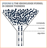 The Knowledge Funnel in Design Thinking
