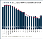 Transportation Price Index