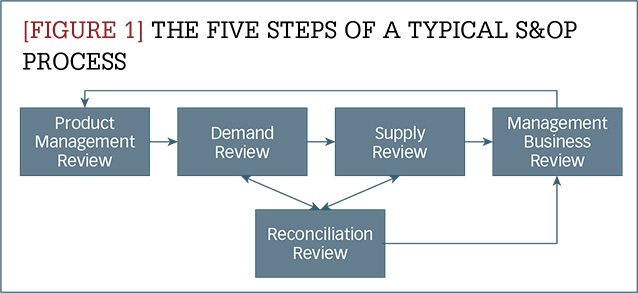 The five steps of a typical S&OP process