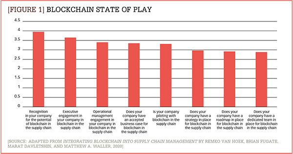 Blockchain state of play