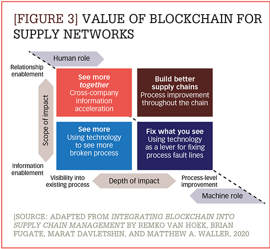 Value of blockchain for supply networks