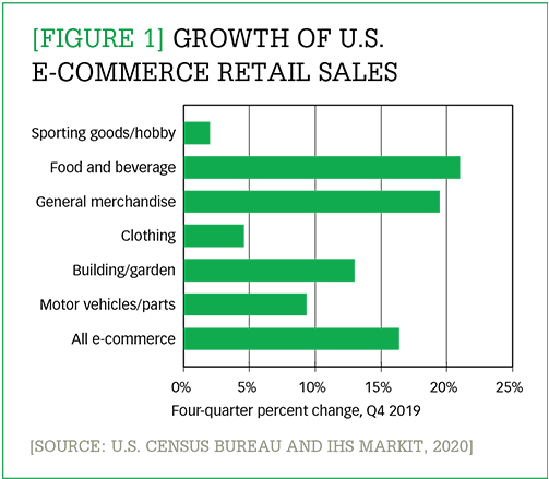 Growth of U.S. e-commerce retail sales