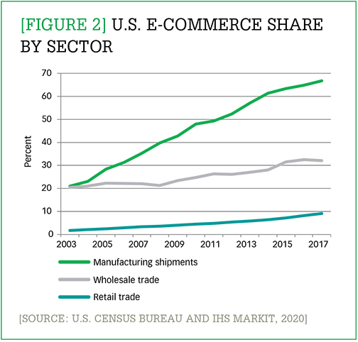 U.S. e-commerce share by sector