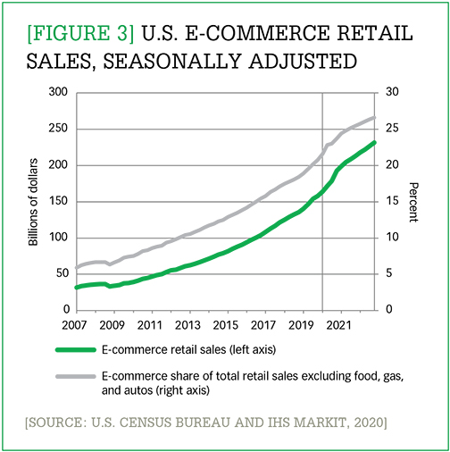 U.S. e-commerce retail sales, seasonally adjusted