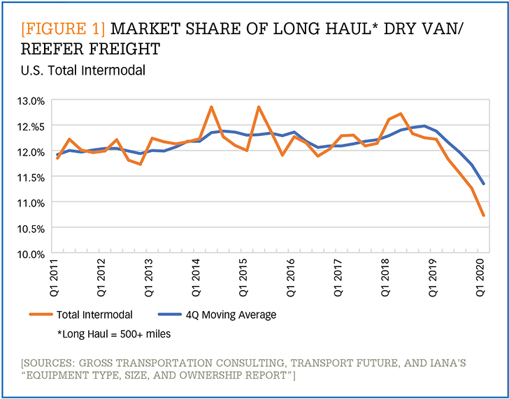 Market share of long haul dry van/reefer freight