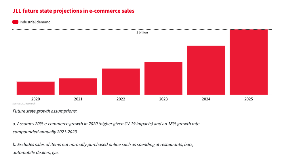 Chart: JLL future state projections in e-commerce sales