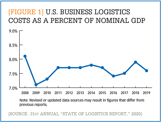 U.S. business logistics costs as a percent of nominal GDP