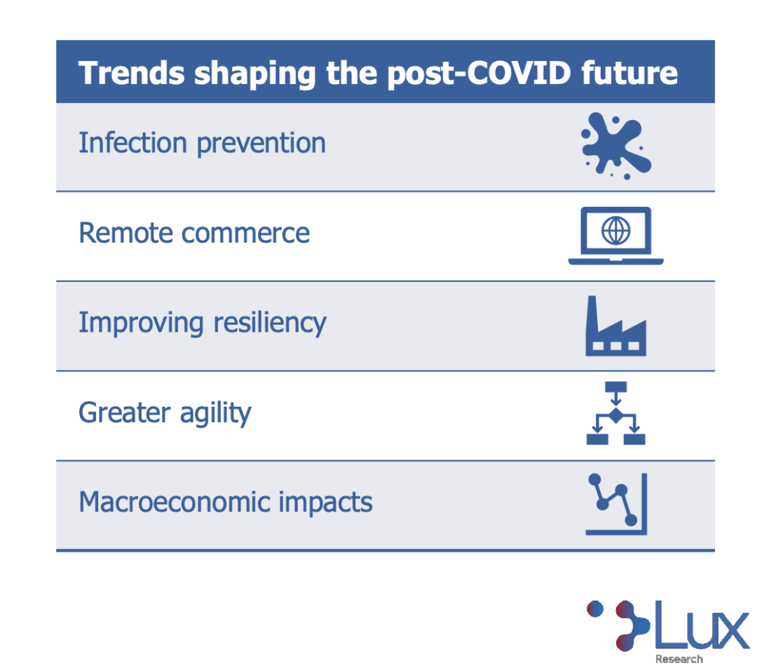 lux research covid impact