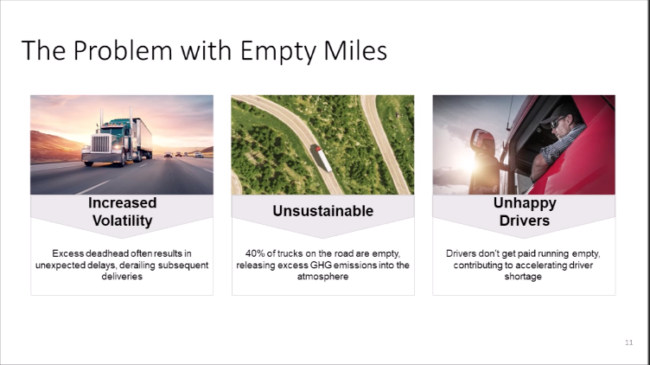 There are many reasons why companies are interested in reducing empty miles.