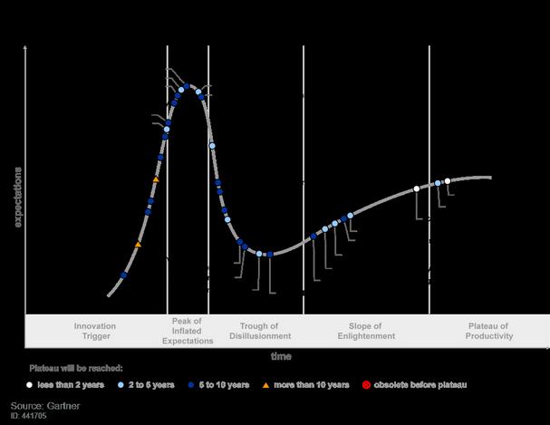 gartner hype cycle chart IoT