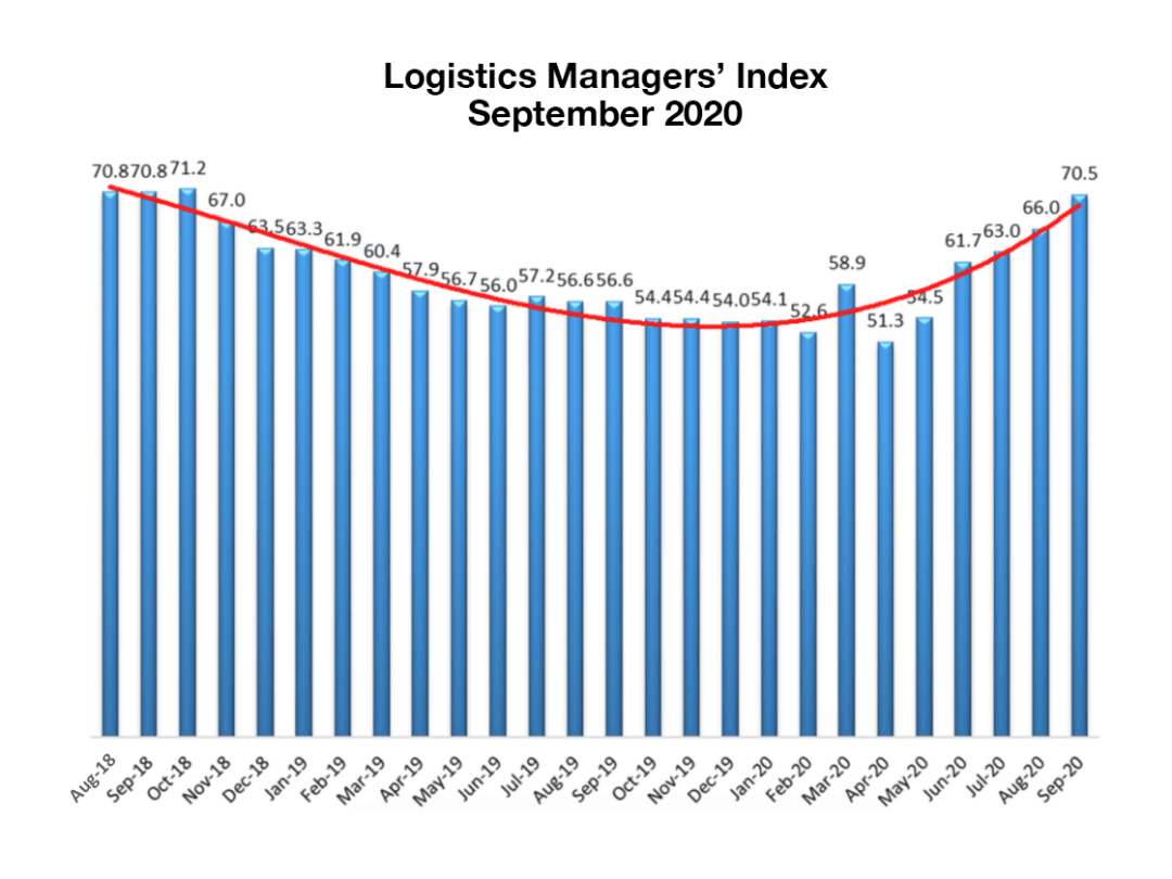 September Logistics Managers Index