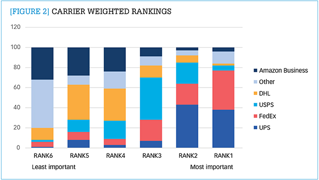 Carrier weighted rankings