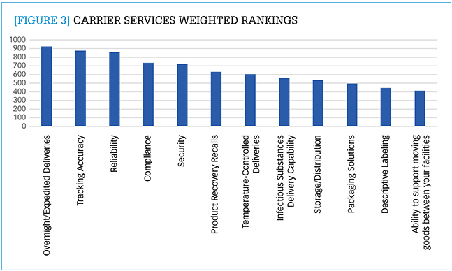 Carrier services weighted rankings
