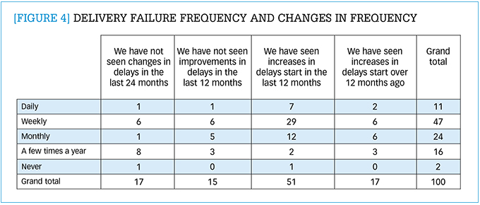 Delivery failure frequency and changes in frequenc