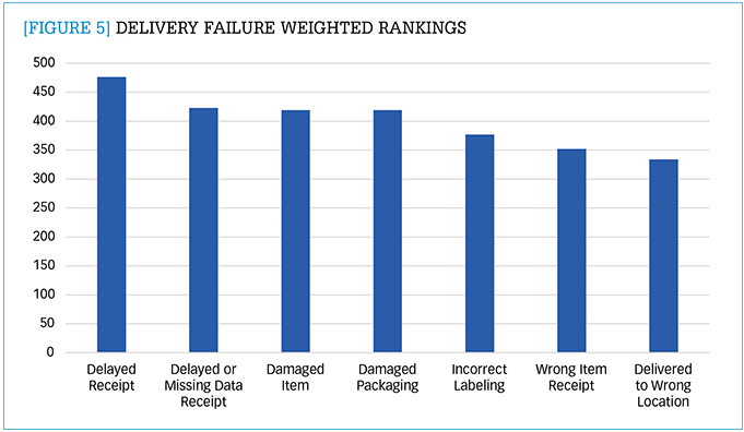 Delivery failure weighted rankings