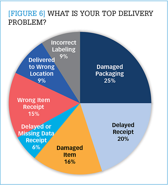 What is your top delivery problem?