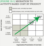 [Figure 19.1] Migration to activity-based cost by product