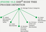 [Figure 19.2] IDEF<sup>0</sup> node tree process definition