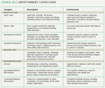 [Table 19.2] Improvement categories