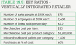 [Table 19.5] Key ratios - vertically integrated retailer