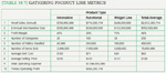[Table 19.7] Gathering product line metrics