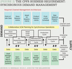 [Figure 2] The CPFR business requirement: Synchronous demand management