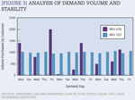 [Figure 3] Analysis of demand volume and stability