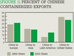[Figure 1] Percent of Chinese containerized exports
