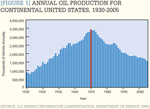 [Figure 1] Annual oil production for continental U.S., 1930-2005