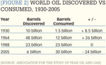 [Figure2] World oil discovered vs. consumed, 1930-2005