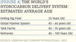 [Figure 4] The world's hydrocarbon delivery system: Estimated average age